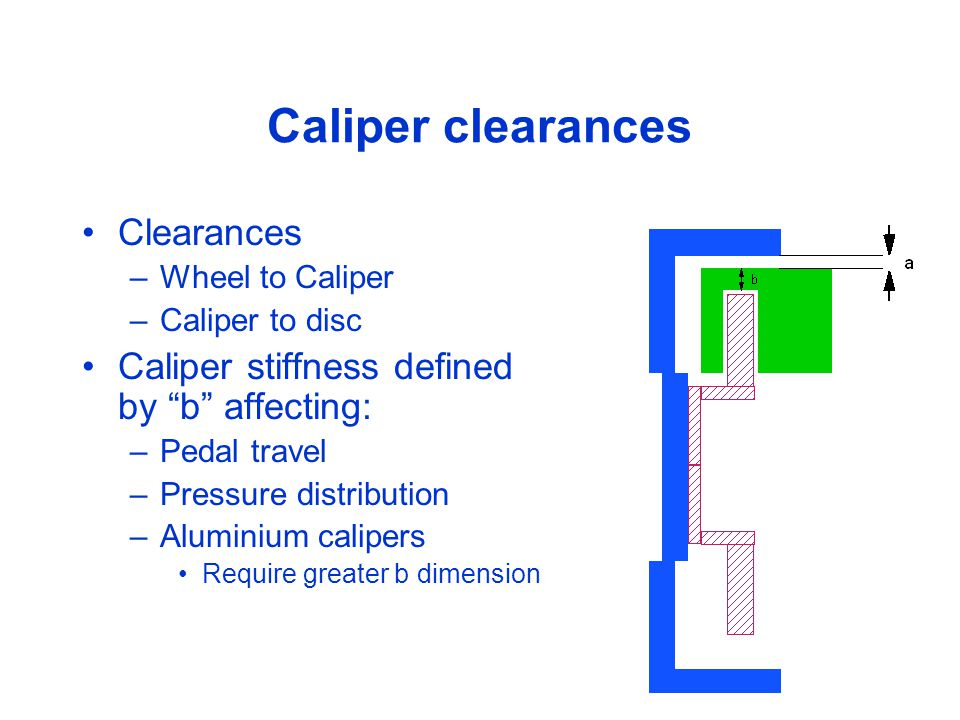 Caliper clearances Clearances –Wheel to Caliper –Caliper to disc Caliper stiffness defined by b affecting: –Pedal travel –Pressure distribution –Aluminium calipers Require greater b dimension