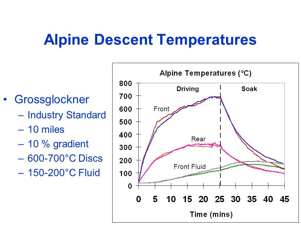 Alpine Descent Temperatures Grossglockner –Industry Standard –10 miles –10 % gradient –600-700°C Discs –150-200°C Fluid SoakDriving Front Rear Front Fluid