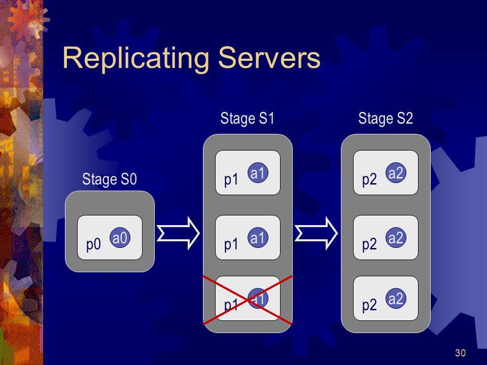 30 Replicating Servers a0 p0 Stage S0 a1 p1 a1 p1 a1 p1 Stage S1 a2 p2 a2 p2 a2 p2 Stage S2