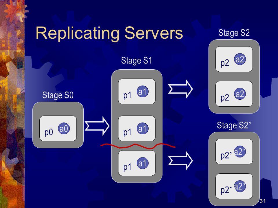 31 Replicating Servers a0 p0 Stage S0 a1 p1 a1 p1 a1 p1 Stage S1 a2 p2 a2 p2 Stage S2 a2 ' p2 ' a2 ' p2 ' Stage S2 '
