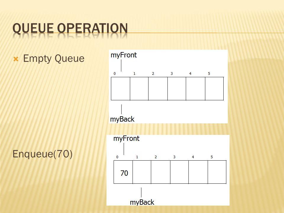  1.Set newBack == (myBack+1)%Queue_capacity  2.
