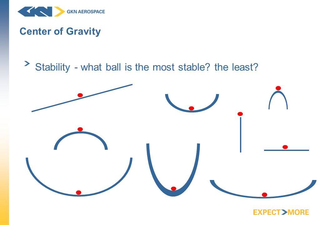 Center of Gravity Stability - what ball is the most stable the least