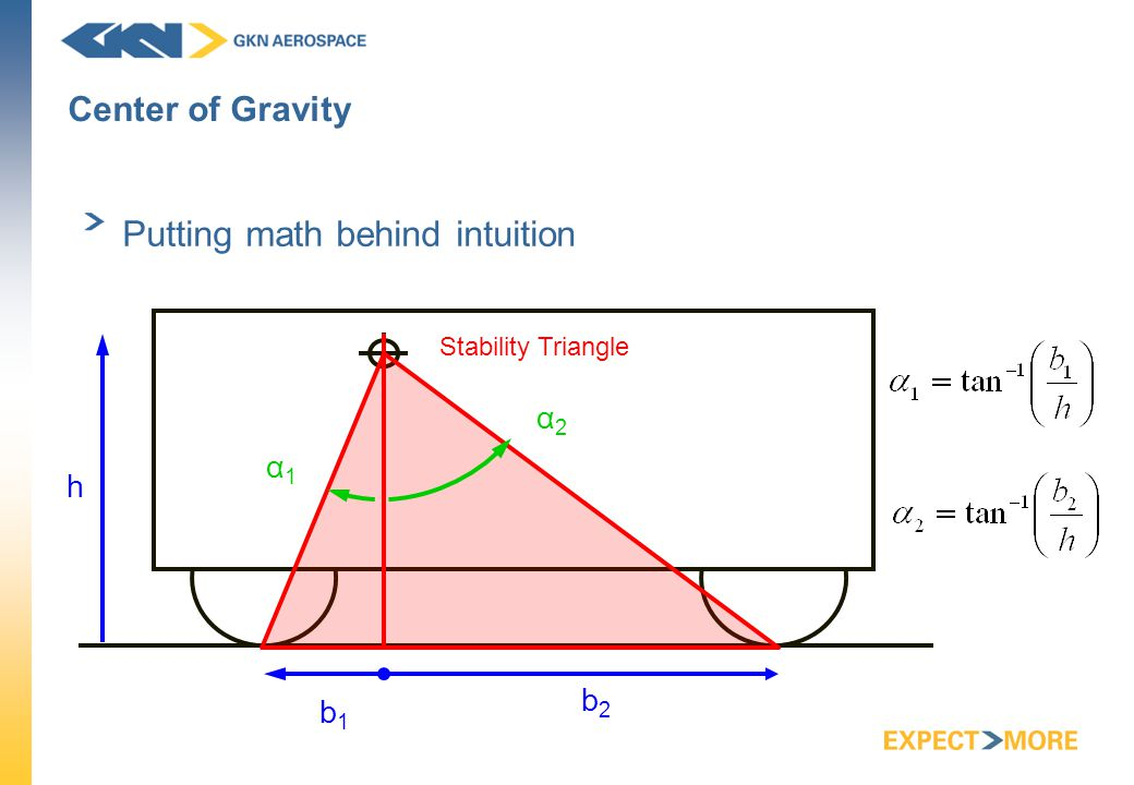 Center of Gravity Putting math behind intuition Stability Triangle h b2b2 b1b1 α1α1 α2α2