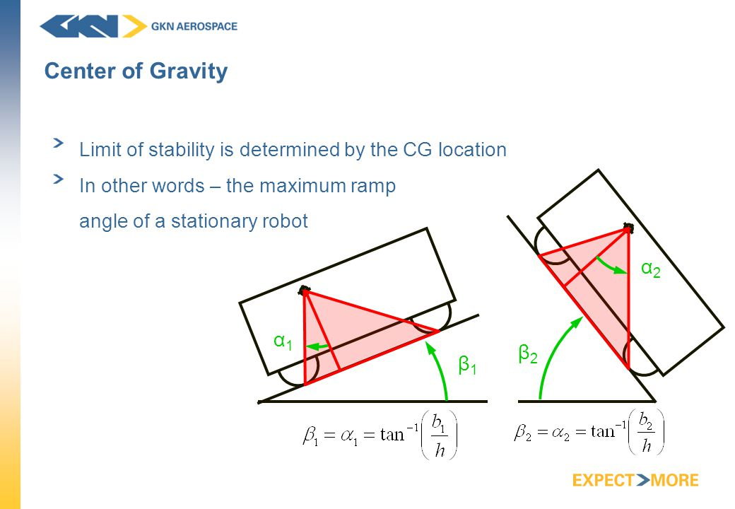 Center of Gravity Limit of stability is determined by the CG location In other words – the maximum ramp angle of a stationary robot β1β1 β2β2 α1α1 α2α2