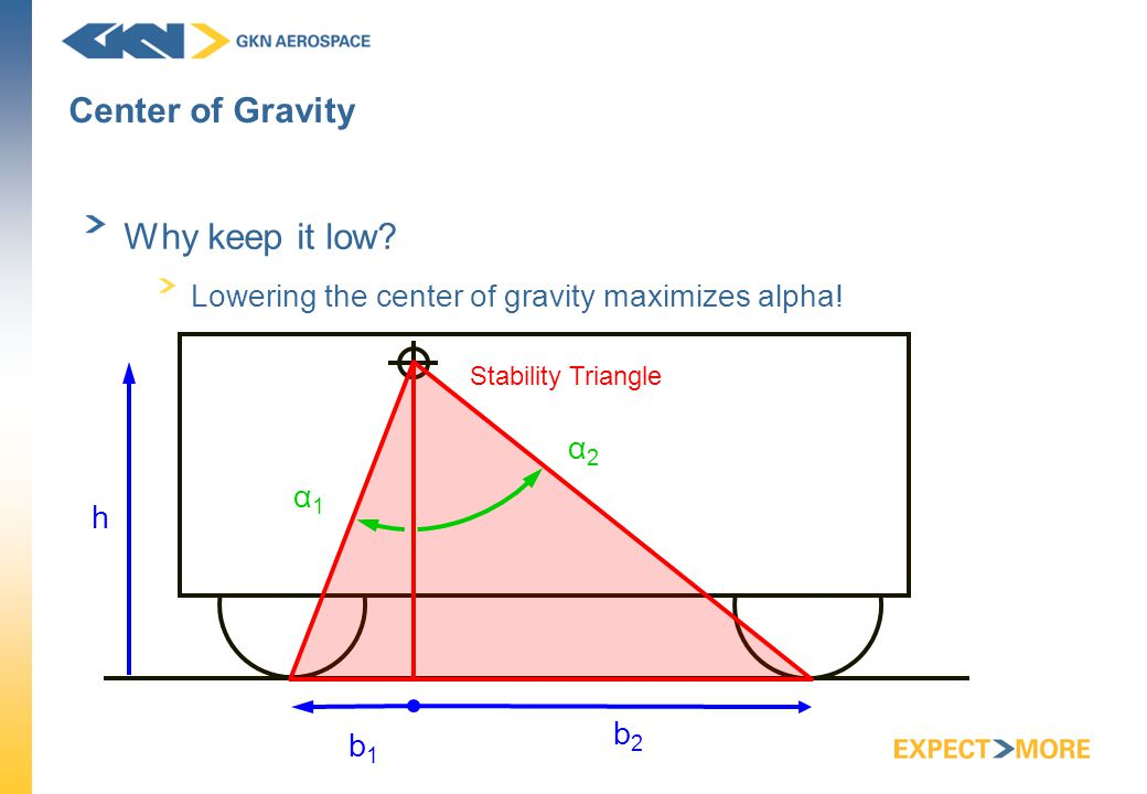 Center of Gravity Why keep it low. Lowering the center of gravity maximizes alpha.