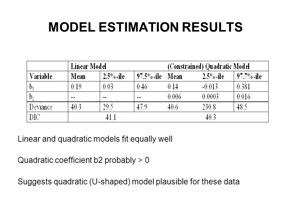 MODEL ESTIMATION RESULTS Linear and quadratic models fit equally well Quadratic coefficient b2 probably > 0 Suggests quadratic (U-shaped) model plausible for these data