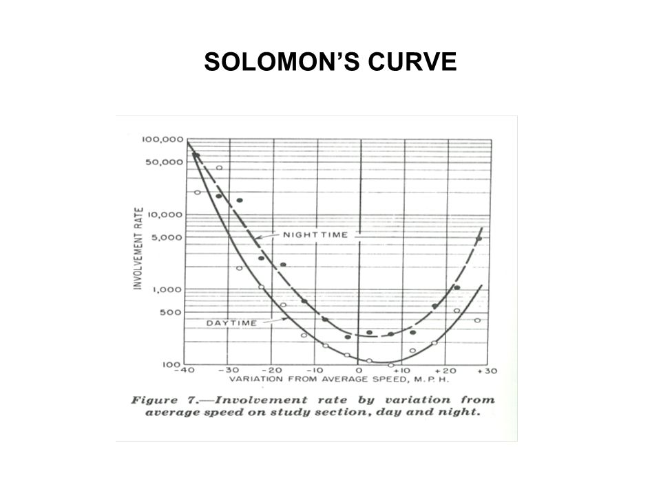 SOLOMON'S CURVE IMPLICATIONS U-shaped relation between speed and crash risk Lowest risk occurs around 8 mph above average speed Suggests that 85%-ile speed is safe (safest?) Question: Is there U-shaped relation between speed and risk of a fatal run-off road crash?