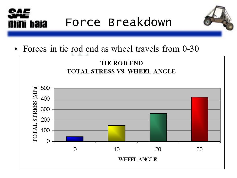 Force Breakdown Forces in tie rod end as wheel travels from 0-30 degrees