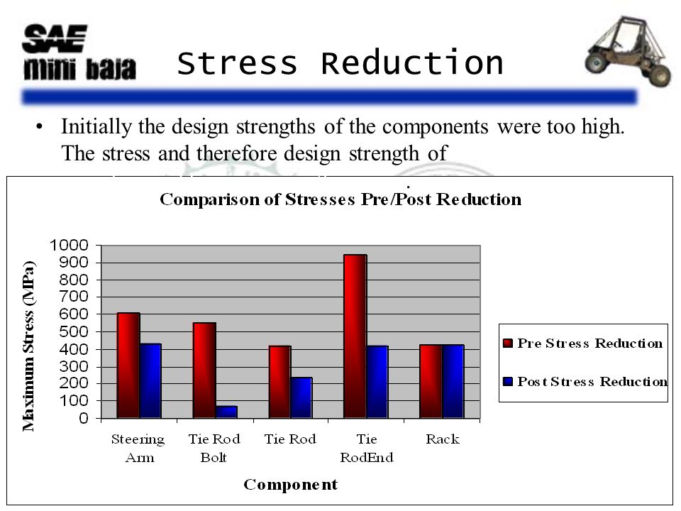 Stress Reduction Initially the design strengths of the components were too high. The stress and therefore design strength of the components were lower