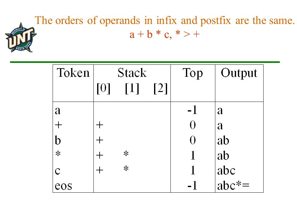 The orders of operands in infix and postfix are the same. a + b * c, * > +