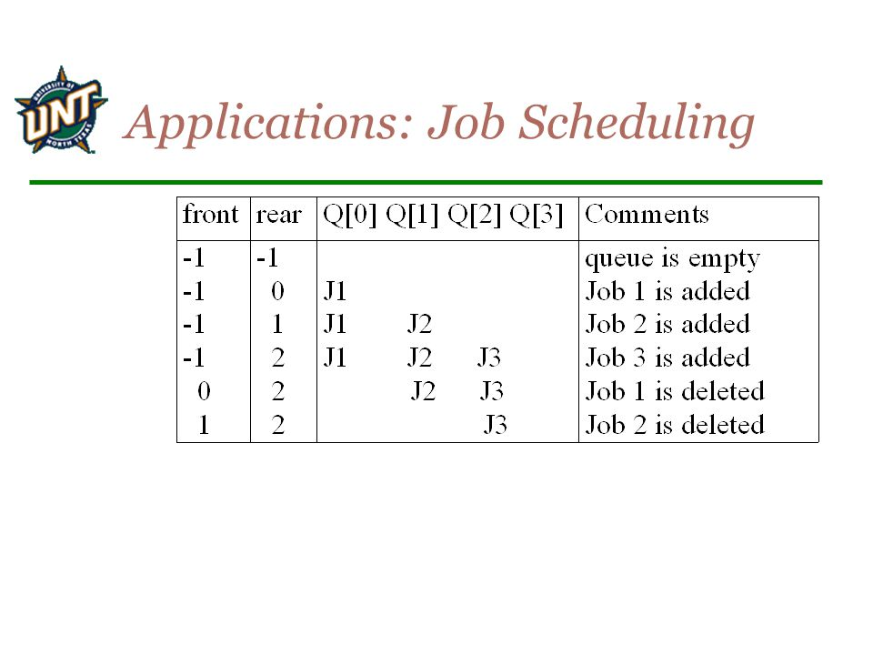 Applications: Job Scheduling