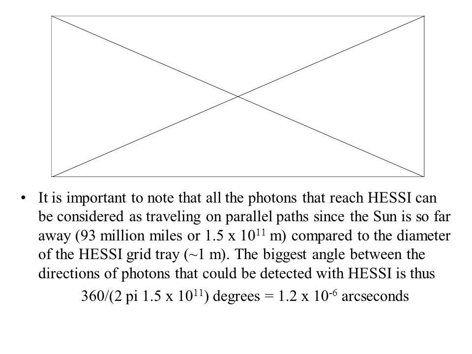 This is much less than the 2-arcsecond angular resolution that is achieved with HESSI's finest grids and so we are justified in assuming that all of the photons from a point source on the Sun arrive at HESSI with parallel paths.