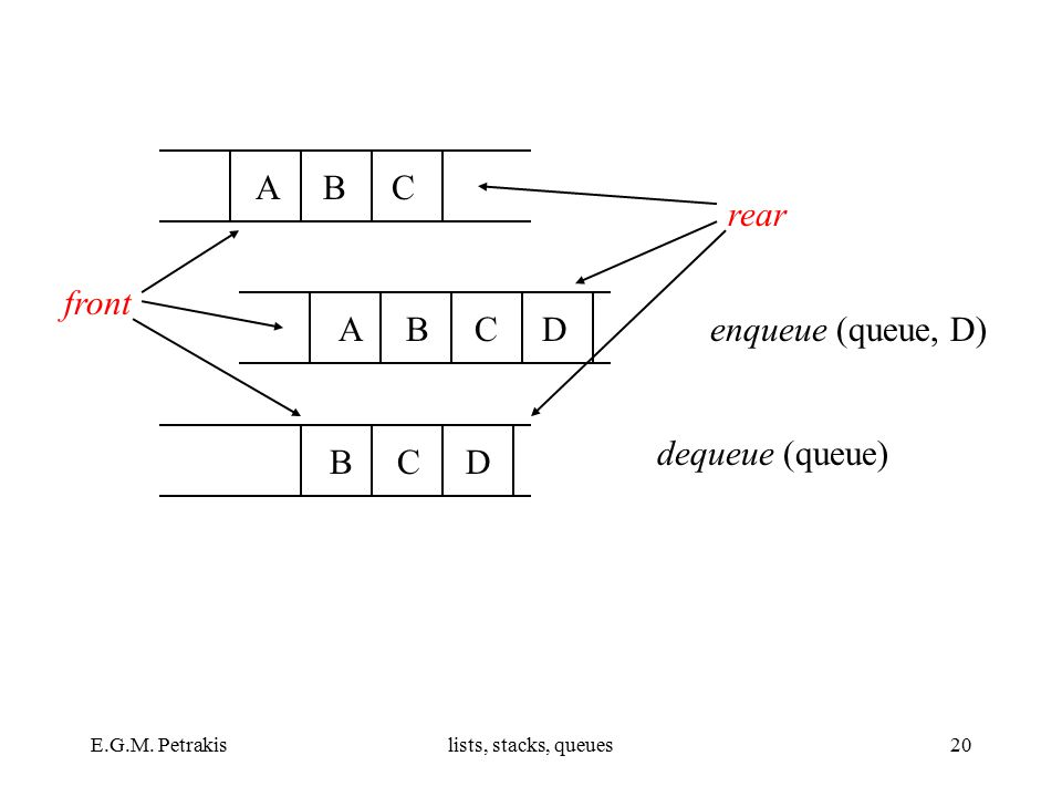 E.G.M. Petrakislists, stacks, queues20 A B C A B C D B C D front rear enqueue (queue, D) dequeue (queue)