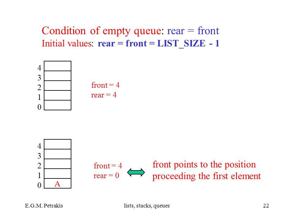 E.G.M. Petrakislists, stacks, queues22 front = 4 rear = 4 front = 4 rear = 0 4321043210 A 4321043210 Condition of empty queue: rear = front Initial va