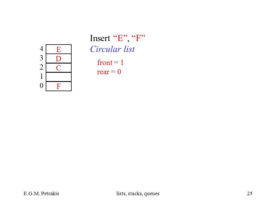 """E.G.M. Petrakislists, stacks, queues25 E D C F 4321043210 Insert """"E"""", """"F"""" Circular list front = 1 rear = 0"""
