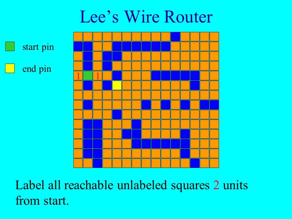 Lee's Wire Router start pin end pin Label all reachable squares 1 unit from start.