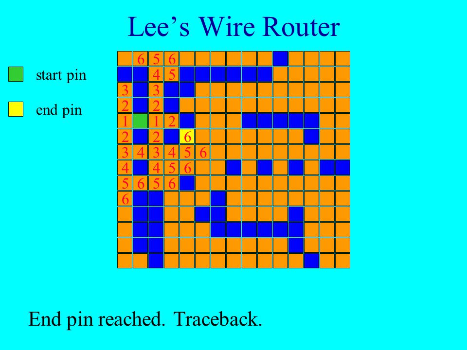 Lee's Wire Router start pin end pin Label all reachable unlabeled squares 6 units from start.