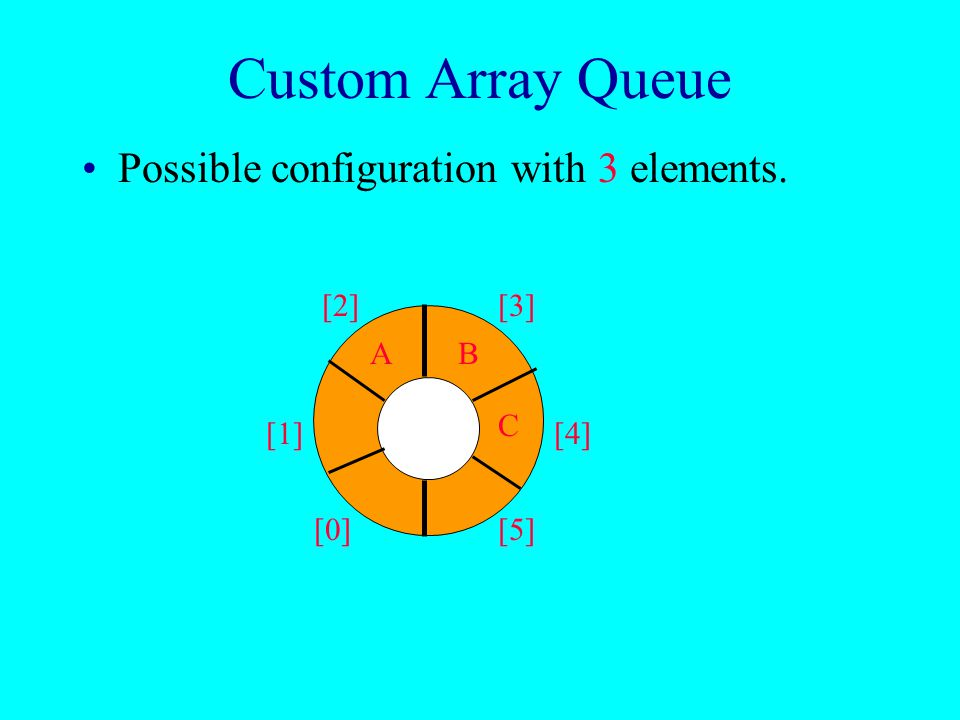 Custom Array Queue Use a 1D array queue. queue[] Circular view of array. [0] [1] [2][3] [4] [5]