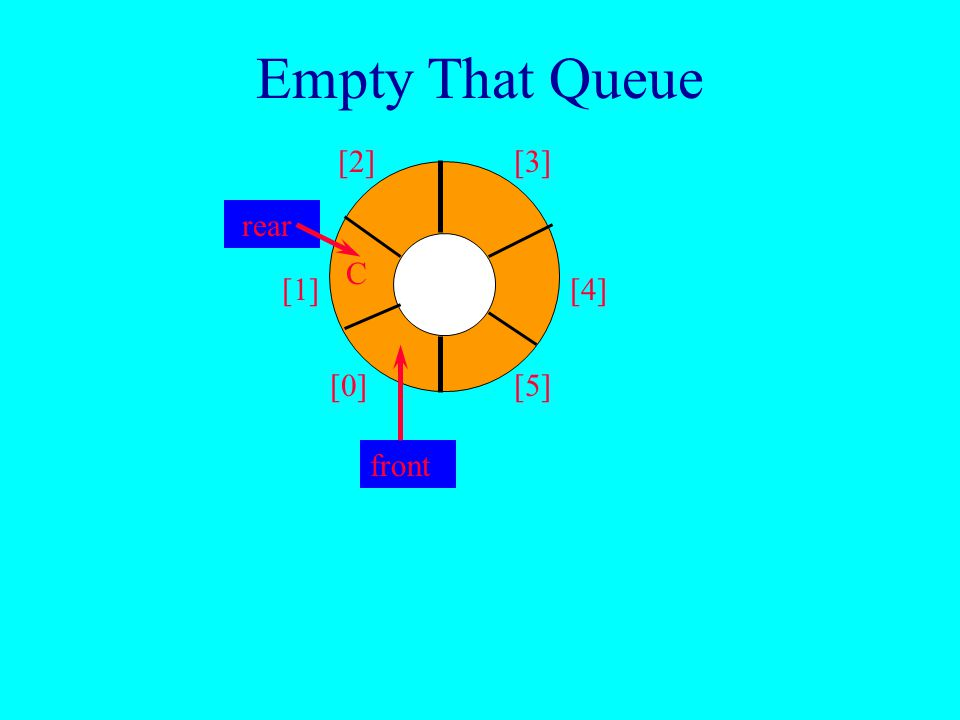 Empty That Queue [0] [1] [2][3] [4] [5] B C front rear