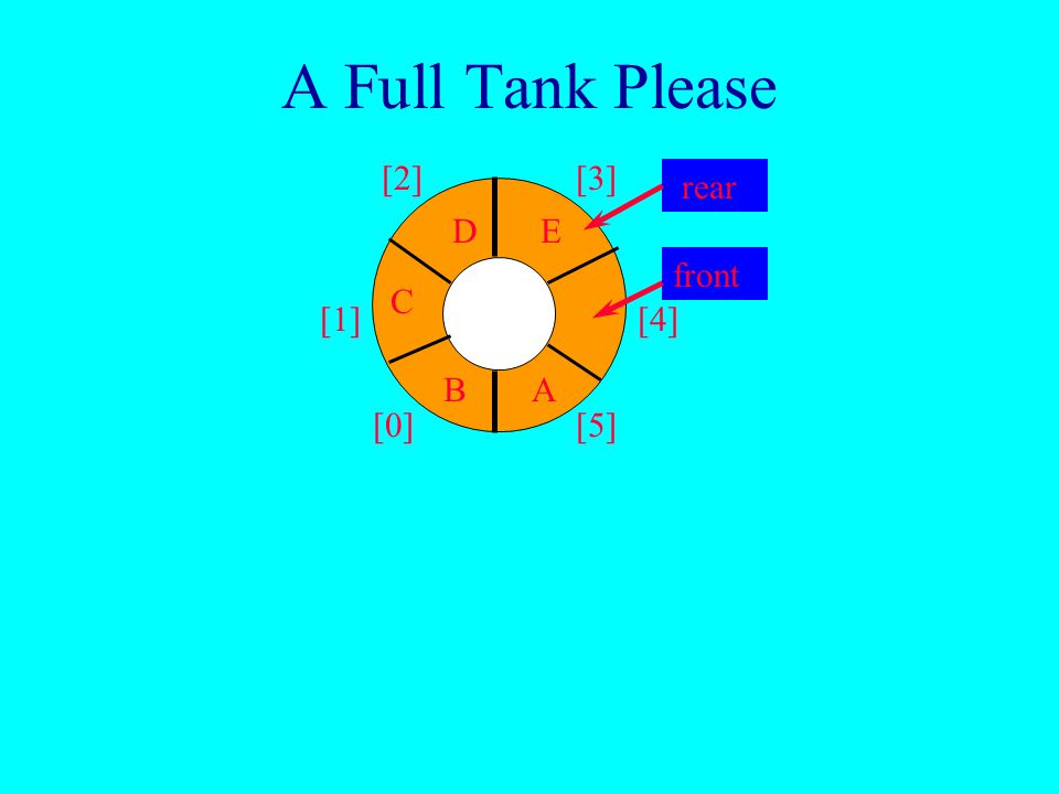 A Full Tank Please [0] [1] [2][3] [4] [5] AB C front rear D