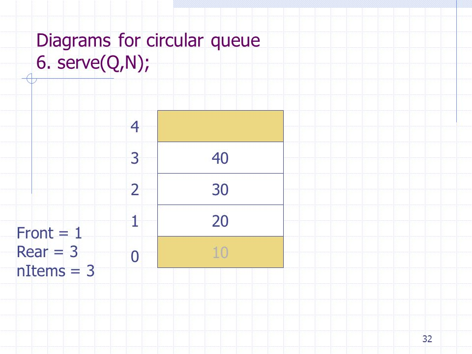 32 Diagrams for circular queue 6. serve(Q,N); 10 20 30 40 Front = 1 Rear = 3 nItems = 3 0 1 2 3 4