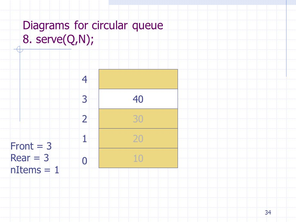 34 Diagrams for circular queue 8. serve(Q,N); 10 20 30 40 Front = 3 Rear = 3 nItems = 1 0 1 2 3 4