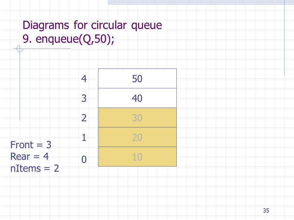 35 Diagrams for circular queue 9.