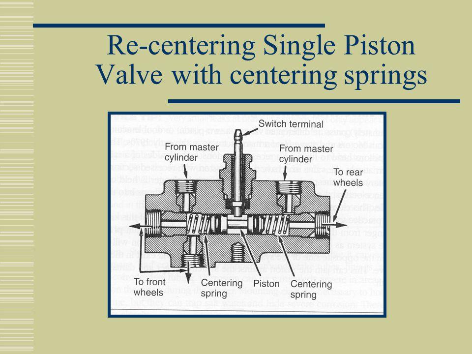Re-centering Single Piston Valve with centering springs