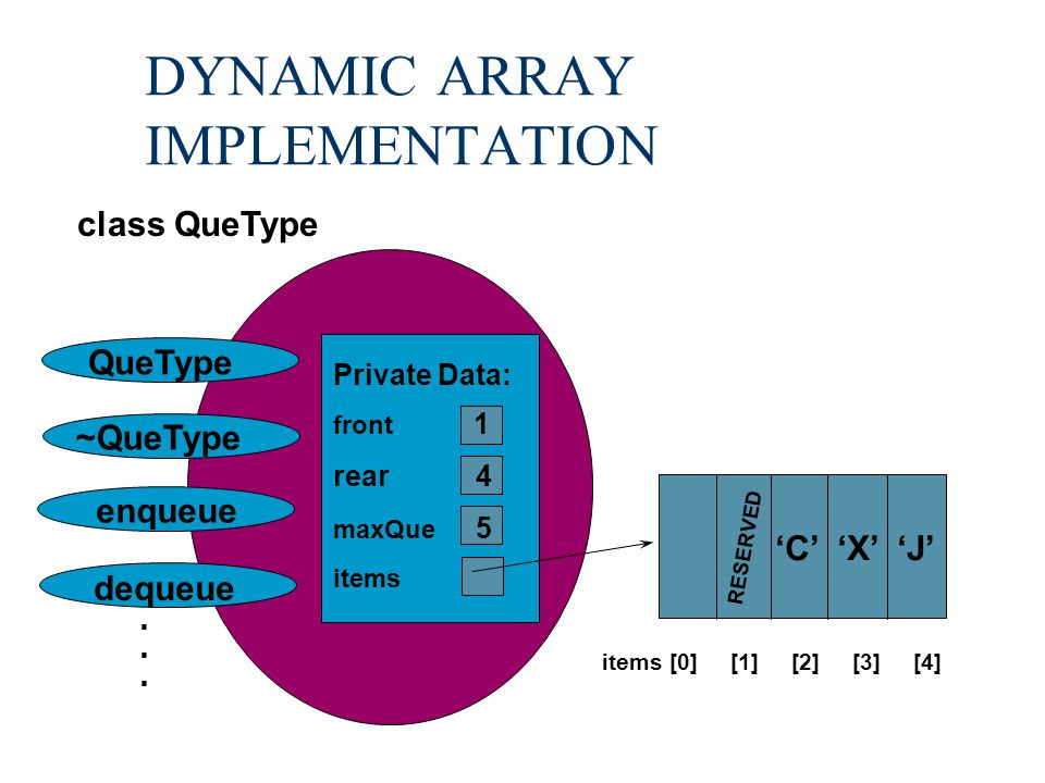 DYNAMIC ARRAY IMPLEMENTATION QueType ~QueType enqueue dequeue. class QueType Private Data: front 1 rear 4 maxQue 5 items 'C' 'X' 'J' items [0] [1] [2]