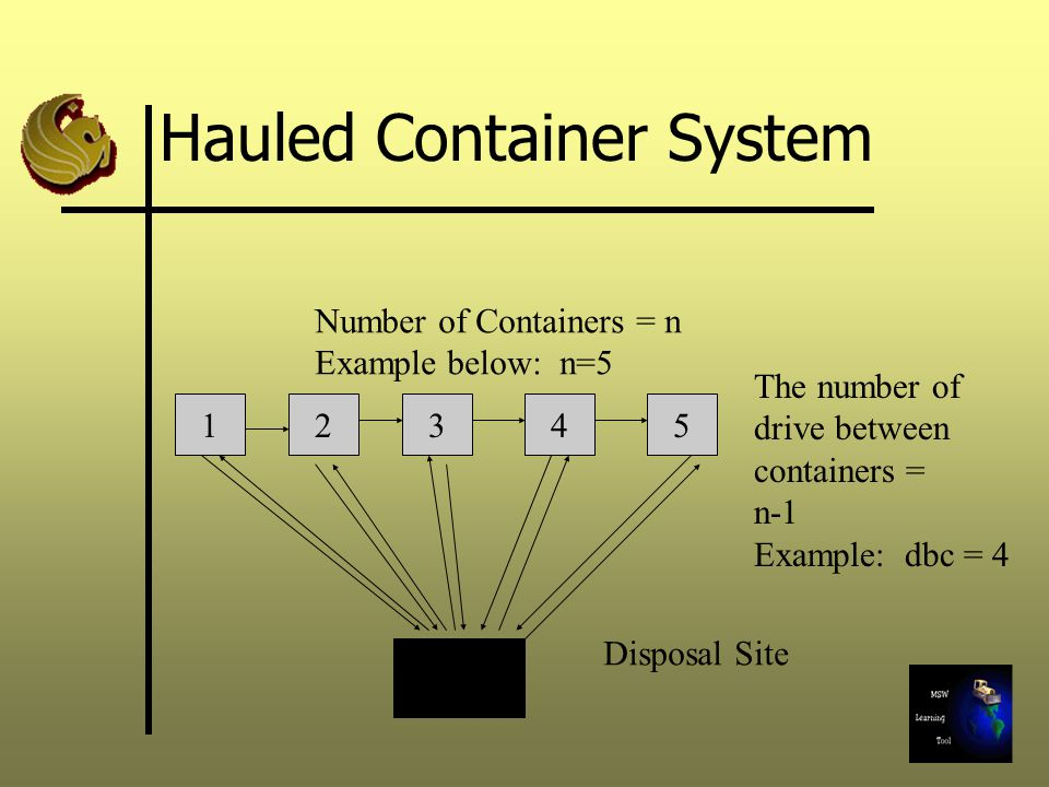 Hauled Container System 12345 Disposal Site Number of Containers = n Example below: n=5 The number of drive between containers = n-1 Example: dbc = 4