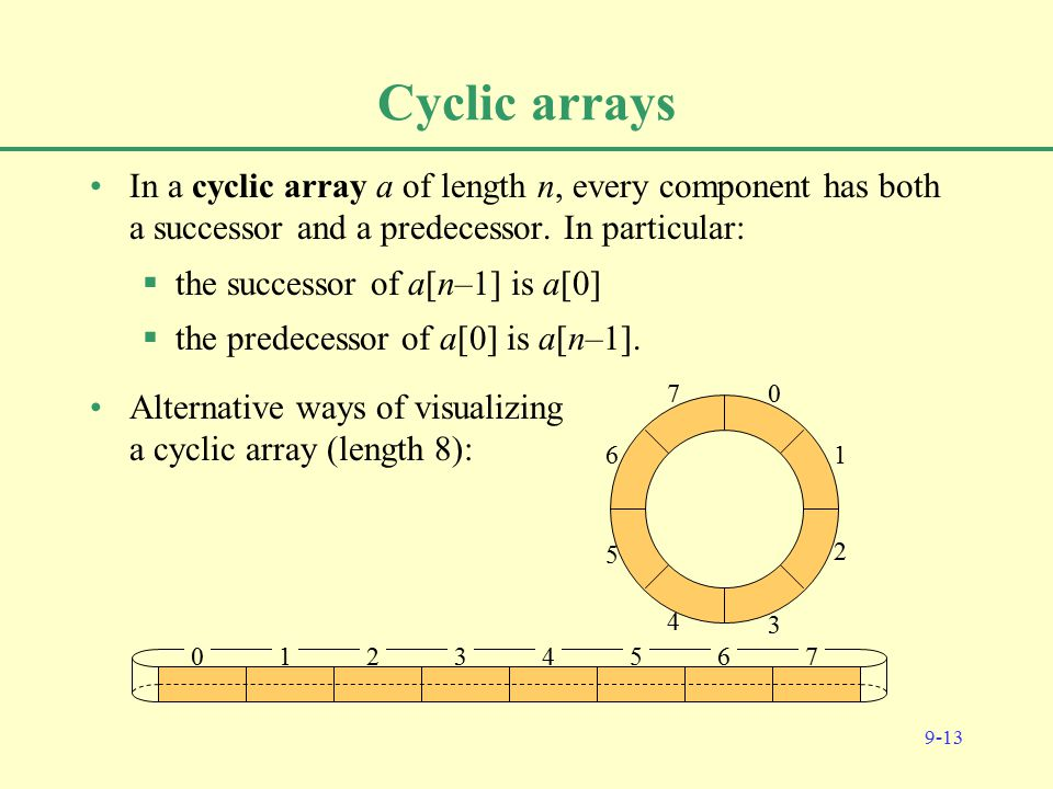 9-13 Cyclic arrays In a cyclic array a of length n, every component has both a successor and a predecessor.