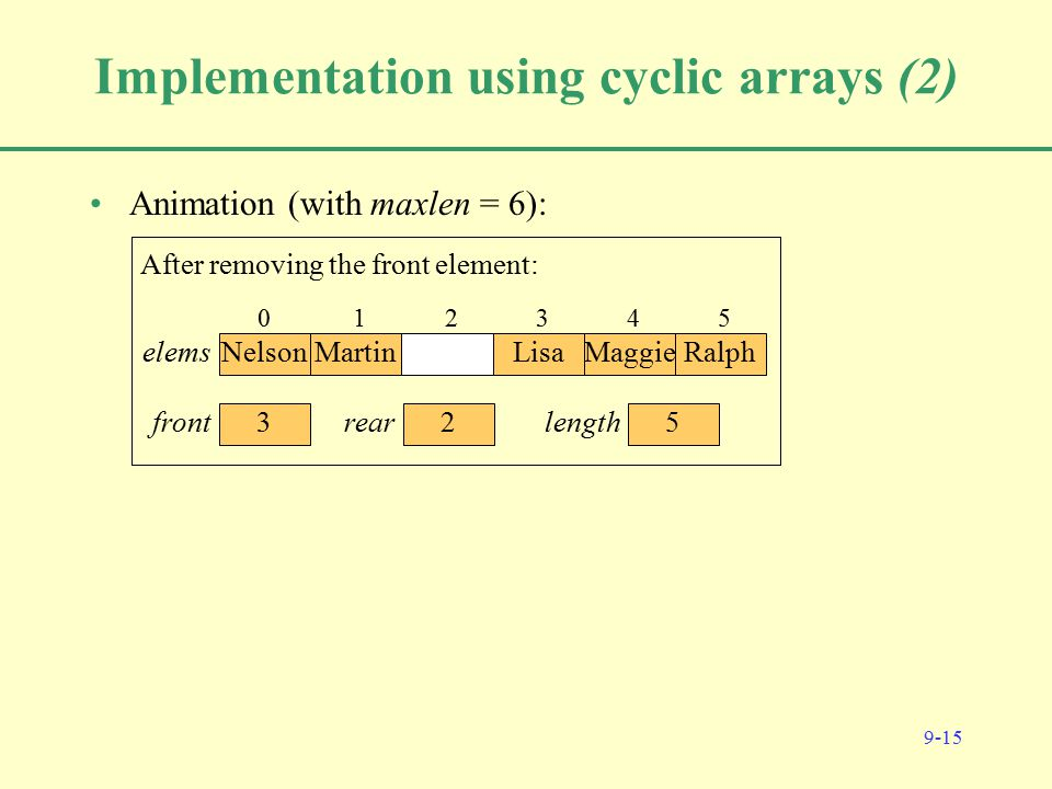 9-15 Implementation using cyclic arrays (2) Animation (with maxlen = 6): Initially: 012345 0 front 0 rear elems 0 length 0 Homer 1 Marge 2 Bart 3 Lisa 45 0 front 4 rear elems 4 length After adding Homer, Marge, Bart, Lisa: 0 Homer 1 Marge 2 Bart 3 Lisa 4 Maggie 5 0 front 5 rear elems 5 length After adding Maggie: 01 Marge 2 Bart 3 Lisa 4 Maggie 5 1 front 5 rear elems 4 length After removing the front element: 012 Bart 3 Lisa 4 Maggie 5 2 front 5 rear elems 3 length After removing the front element: 012 Bart 3 Lisa 4 Maggie 5 Ralph 2 front 0 rear elems 4 length After adding Ralph: 0 Nelson 12 Bart 3 Lisa 4 Maggie 5 Ralph 2 front 1 rear elems 5 length After adding Nelson: 0 Nelson 1 Martin 2 Bart 3 Lisa 4 Maggie 5 Ralph 2 front 2 rear elems 6 length After adding Martin: 0 Nelson 1 Martin 23 Lisa 4 Maggie 5 Ralph 3 front 2 rear elems 5 length After removing the front element: