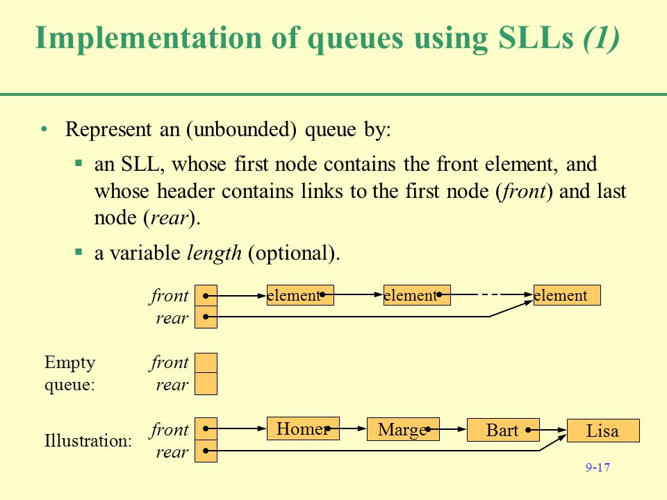 9-17 Implementation of queues using SLLs (1) Represent an (unbounded) queue by:  an SLL, whose first node contains the front element, and whose header contains links to the first node (front) and last node (rear).