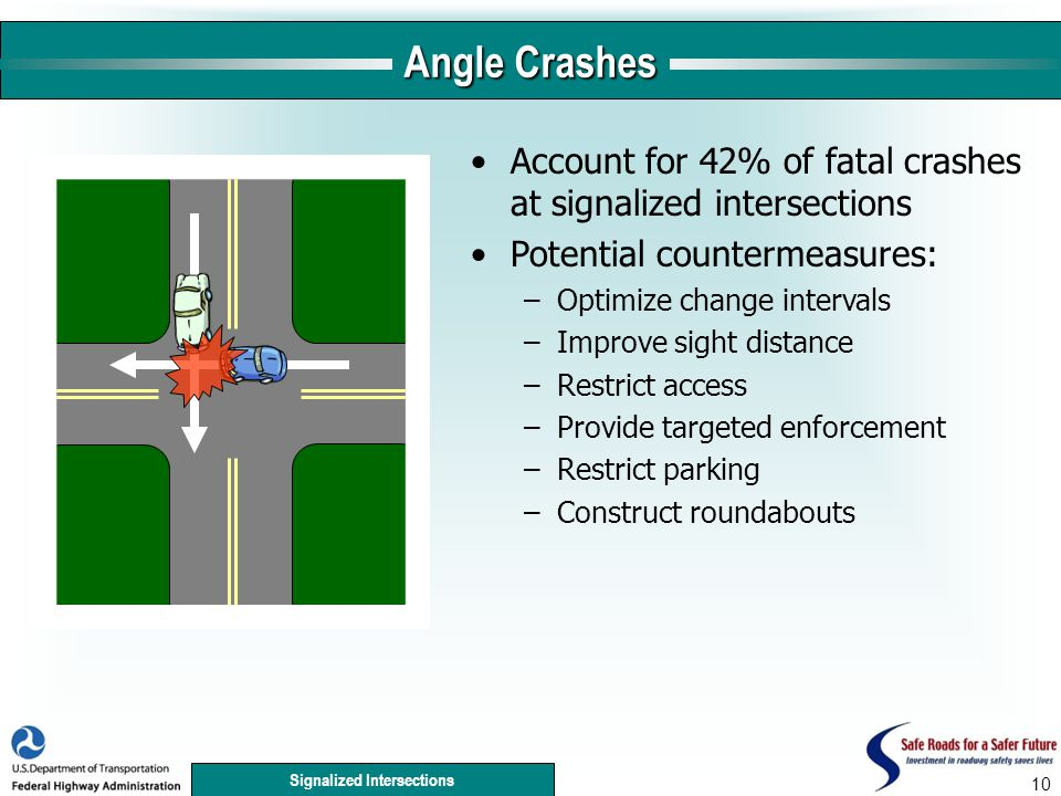Signalized Intersections 10 Angle Crashes Account for 42% of fatal crashes at signalized intersections Potential countermeasures: –Optimize change intervals –Improve sight distance –Restrict access –Provide targeted enforcement –Restrict parking –Construct roundabouts