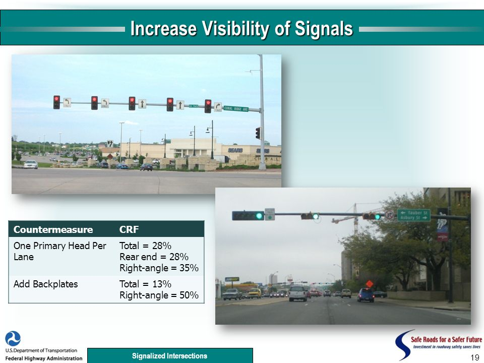 Signalized Intersections 19 Increase Visibility of Signals CountermeasureCRF One Primary Head Per Lane Total = 28% Rear end = 28% Right-angle = 35% Add BackplatesTotal = 13% Right-angle = 50%