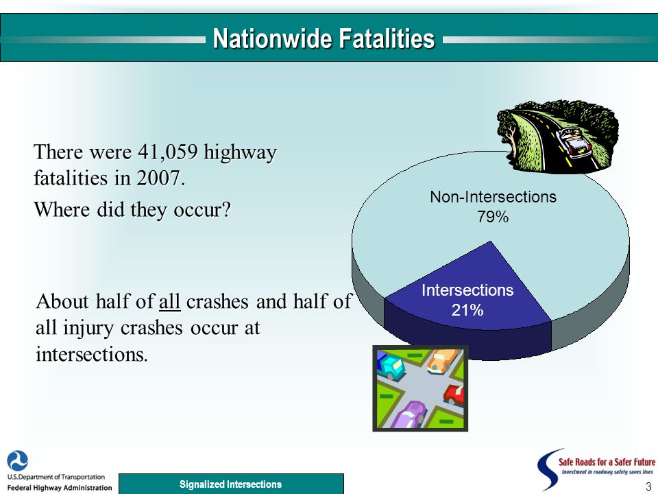 Signalized Intersections 3 Nationwide Fatalities There were 41,059 highway fatalities in 2007.
