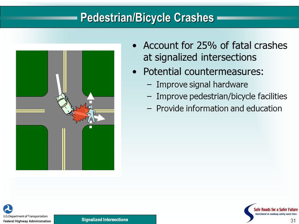 Signalized Intersections 31 Pedestrian/Bicycle Crashes Account for 25% of fatal crashes at signalized intersections Potential countermeasures: –Improve signal hardware –Improve pedestrian/bicycle facilities –Provide information and education