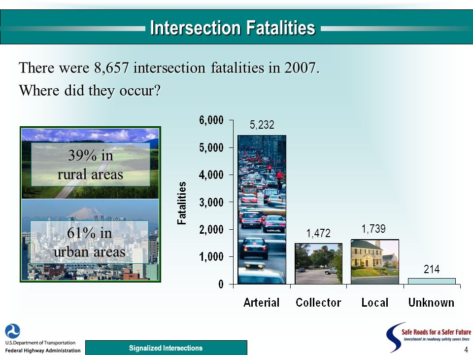 Signalized Intersections 4 Intersection Fatalities 5,232 1,472 214 1,739 There were 8,657 intersection fatalities in 2007.