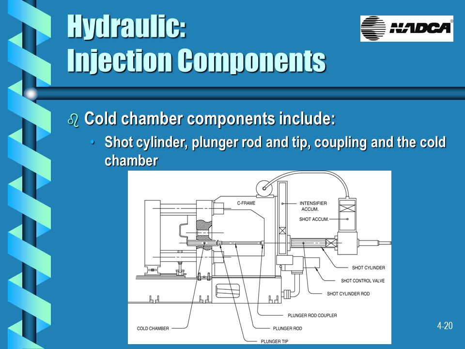4-20 Hydraulic: Injection Components b Cold chamber components include: Shot cylinder, plunger rod and tip, coupling and the cold chamber Shot cylinder, plunger rod and tip, coupling and the cold chamber