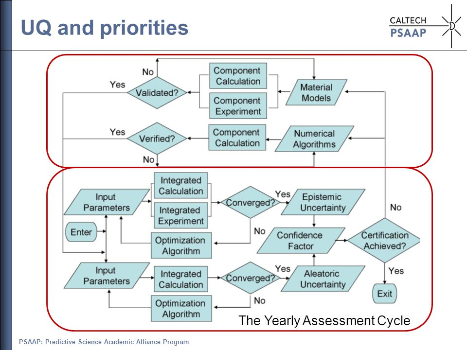 PSAAP: Predictive Science Academic Alliance Program UQ and priorities The Yearly Assessment Cycle