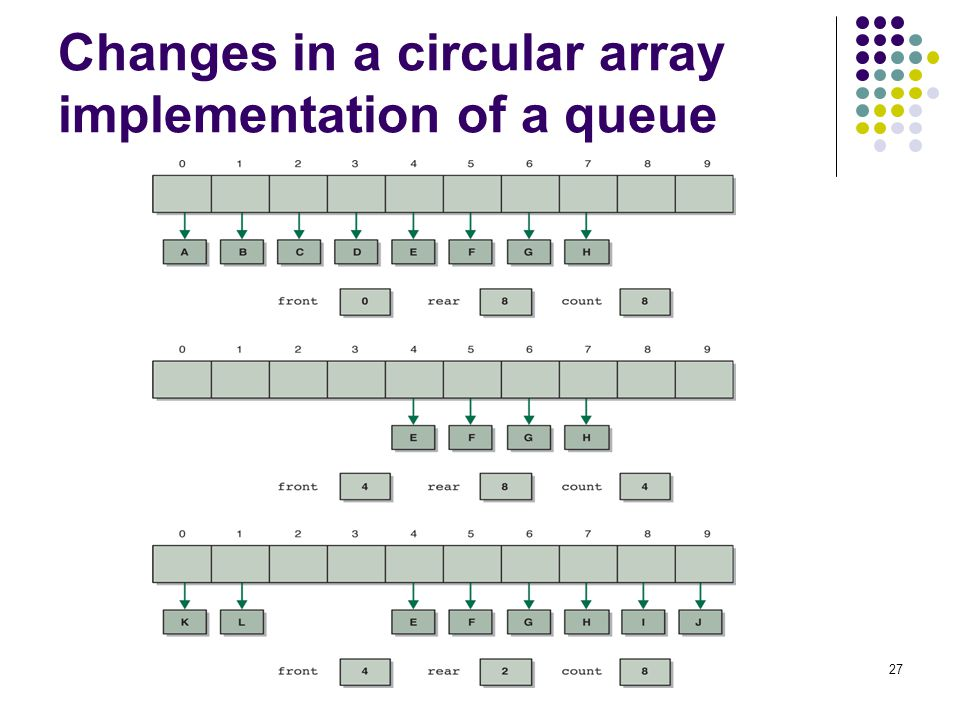 27 Changes in a circular array implementation of a queue