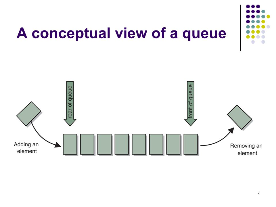 24 Circular Array Implementation If we don t fix one end of the queue at index 0, we won t have to shift the elements A circular queue is an implementation of a queue using an array that conceptually loops around on itself