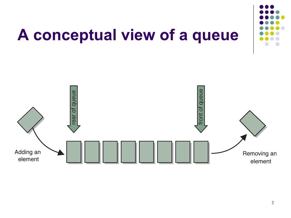 3 A conceptual view of a queue