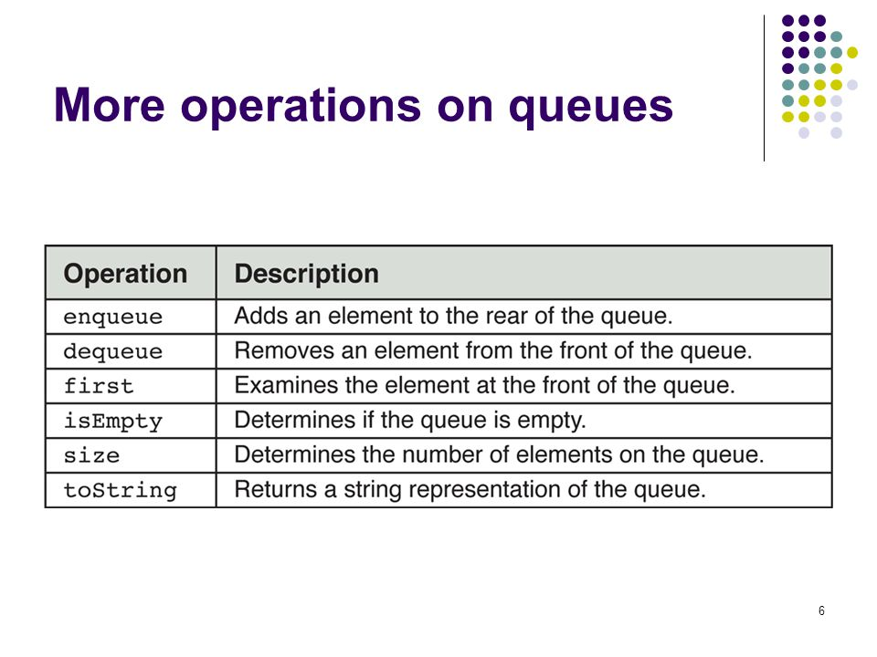 6 More operations on queues