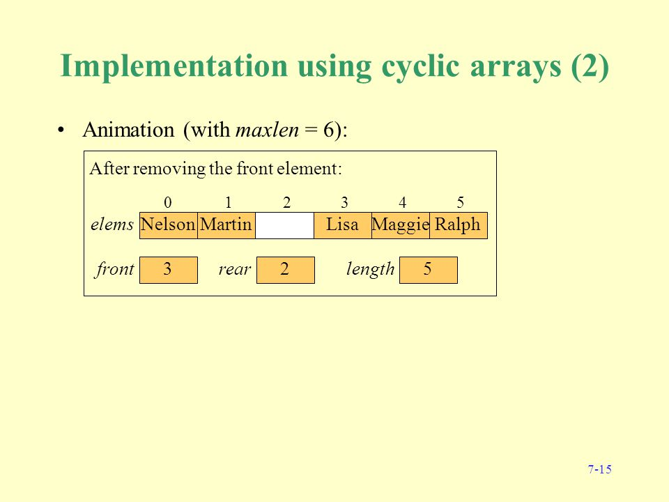 7-15 Implementation using cyclic arrays (2) Animation (with maxlen = 6): Initially: 012345 0 front 0 rear elems 0 length 0 Homer 1 Marge 2 Bart 3 Lisa 45 0 front 4 rear elems 4 length After adding Homer, Marge, Bart, Lisa: 0 Homer 1 Marge 2 Bart 3 Lisa 4 Maggie 5 0 front 5 rear elems 5 length After adding Maggie: 01 Marge 2 Bart 3 Lisa 4 Maggie 5 1 front 5 rear elems 4 length After removing the front element: 012 Bart 3 Lisa 4 Maggie 5 2 front 5 rear elems 3 length After removing the front element: 012 Bart 3 Lisa 4 Maggie 5 Ralph 2 front 0 rear elems 4 length After adding Ralph: 0 Nelson 12 Bart 3 Lisa 4 Maggie 5 Ralph 2 front 1 rear elems 5 length After adding Nelson: 0 Nelson 1 Martin 2 Bart 3 Lisa 4 Maggie 5 Ralph 2 front 2 rear elems 6 length After adding Martin: 0 Nelson 1 Martin 23 Lisa 4 Maggie 5 Ralph 3 front 2 rear elems 5 length After removing the front element: