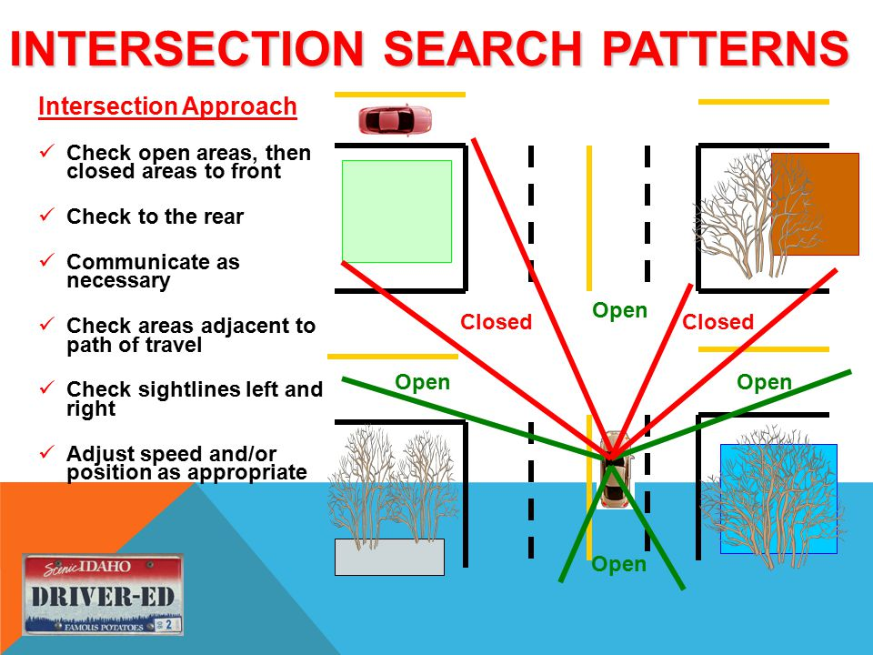 INTERSECTION SEARCH PATTERNS Intersection Approach Check open areas, then closed areas to front Check to the rear Communicate as necessary Check areas adjacent to path of travel Check sightlines left and right Adjust speed and/or position as appropriate Open Closed Open