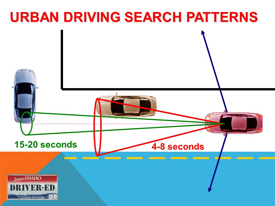 URBAN DRIVING SEARCH PATTERNS 15-20 seconds 4-8 seconds