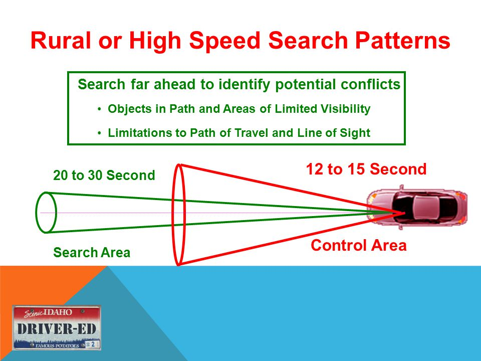 Rural or High Speed Search Patterns 20 to 30 Second Search Area 12 to 15 Second Search far ahead to identify potential conflicts Objects in Path and Areas of Limited Visibility Limitations to Path of Travel and Line of Sight Control Area