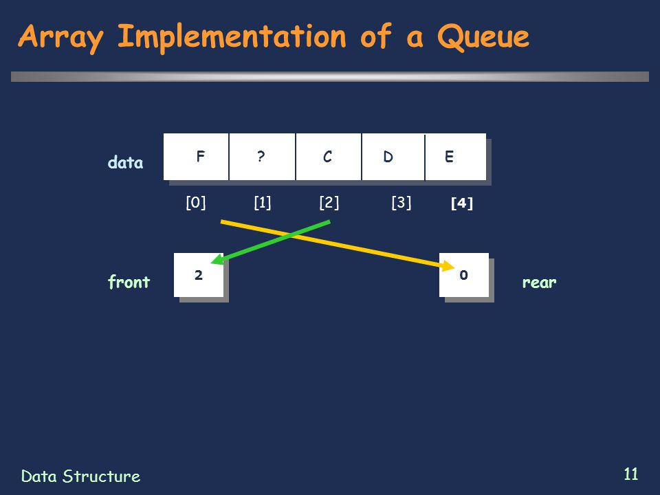 Data Structure 11 Array Implementation of a Queue [0] [1] [2] [3] [4] F .