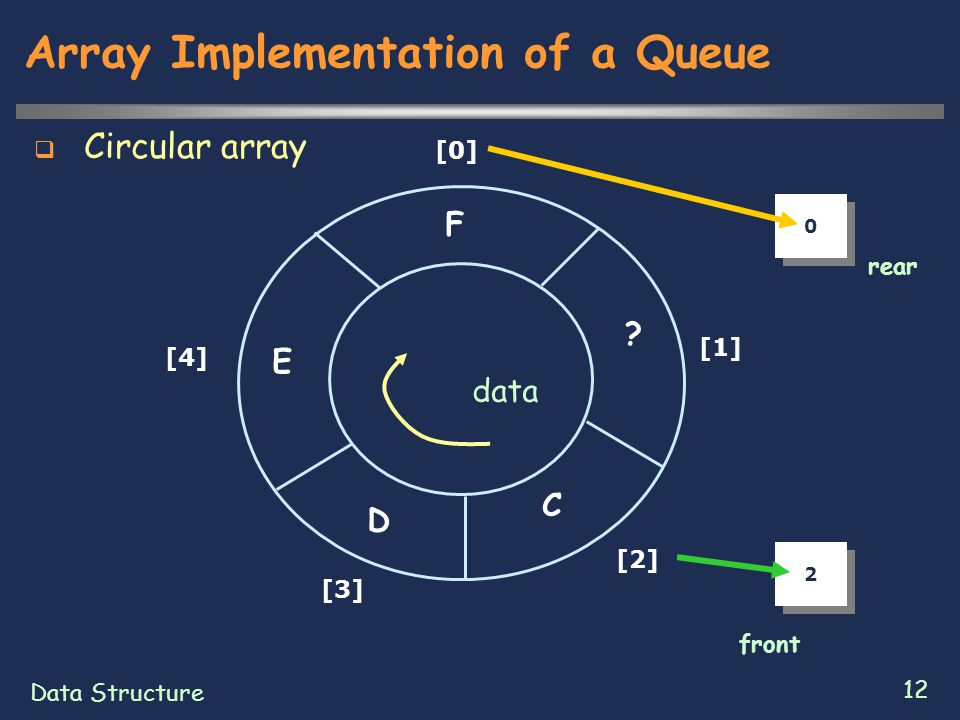 Data Structure 12 Array Implementation of a Queue  Circular array .